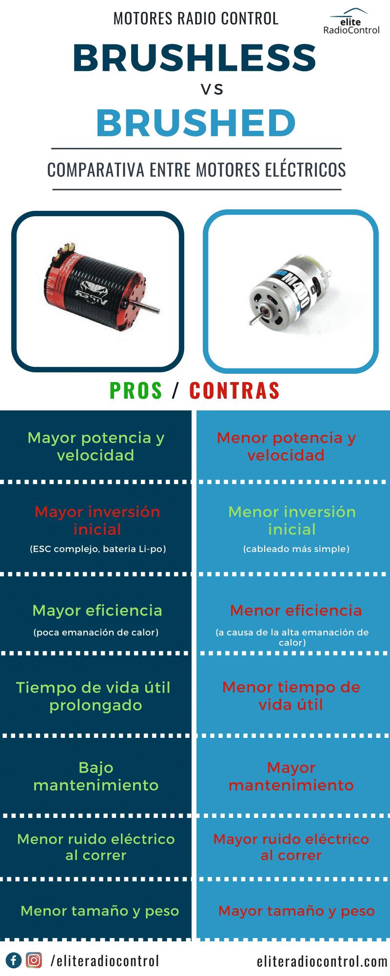 comparativa entre motores eléctricos